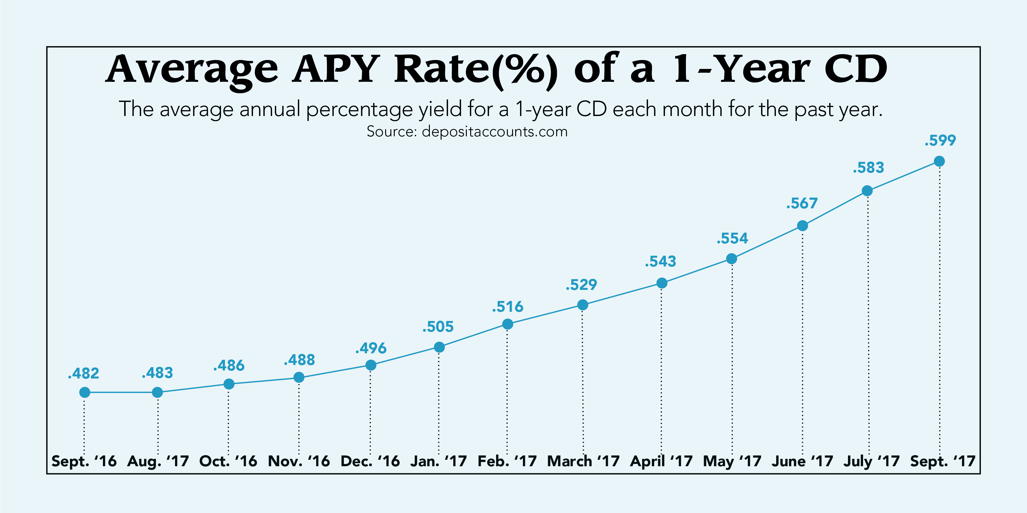 Advantages and disadvantages of cds cnbconnect the apy is the rate of return you will get each year taking into account the effect of compounding interest the higher the apy the more money youll get 1betcityfo Image collections