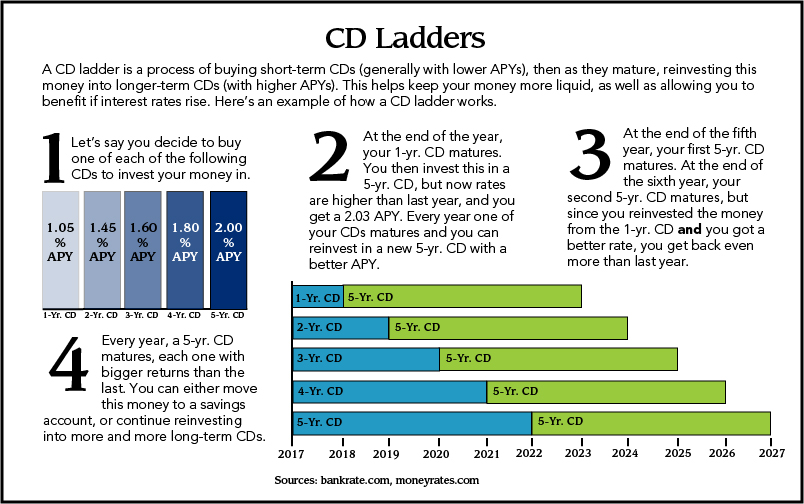 Advantages And Disadvantages Of Cds Cnbconnect