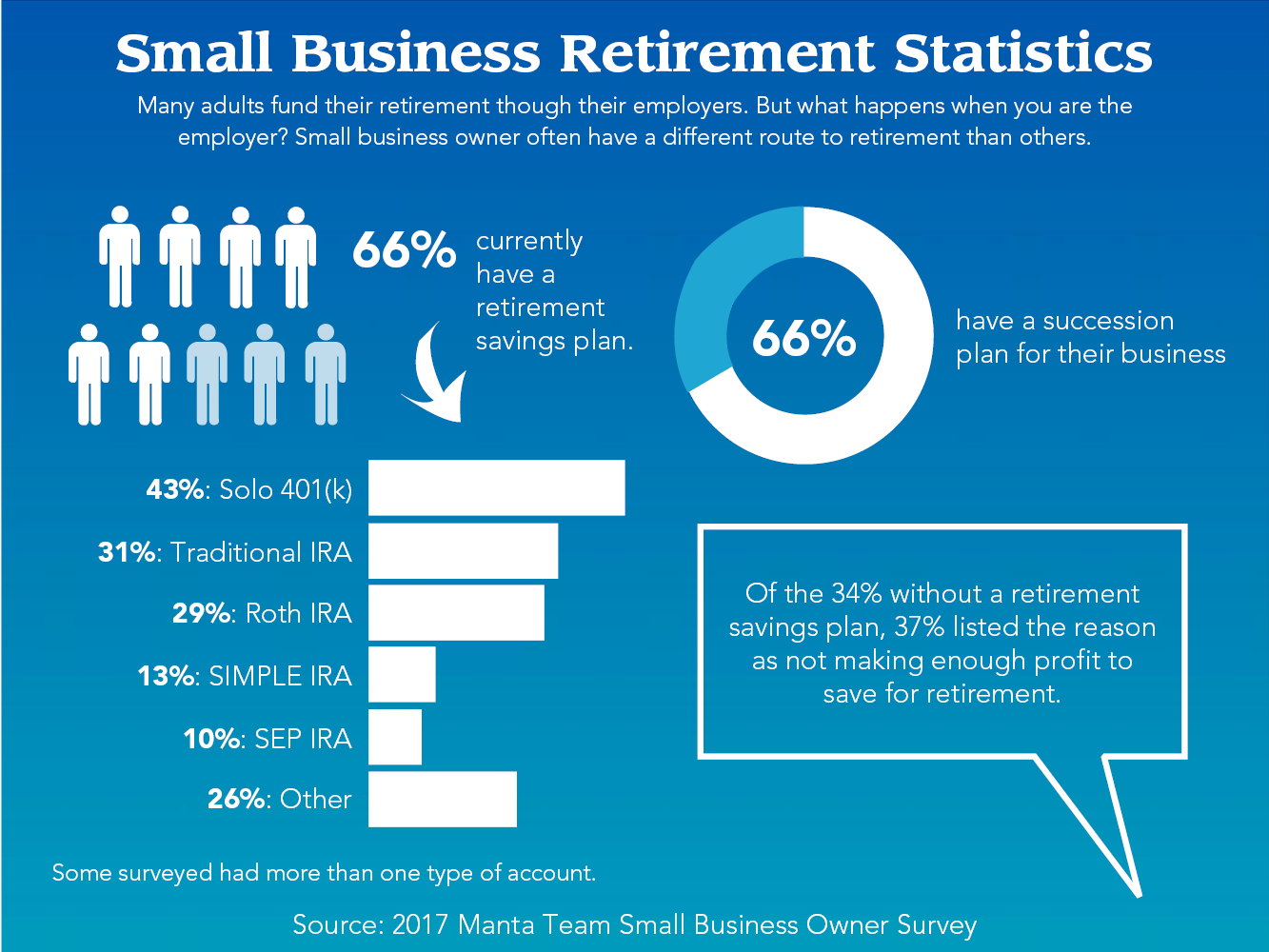 Best retirement options for small business owners