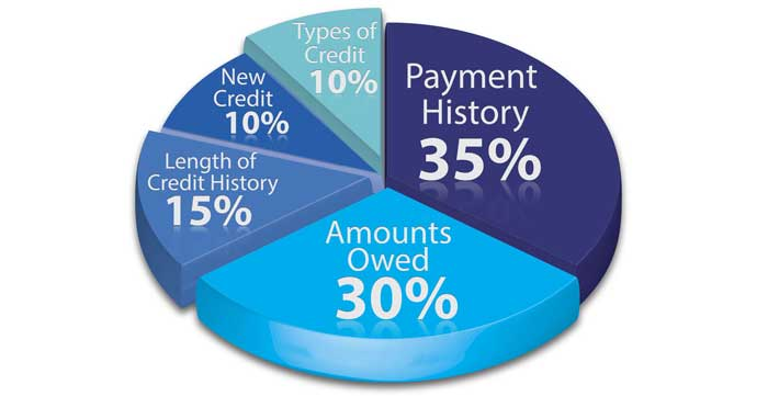 pie chart showing breakdown of what impacts credit